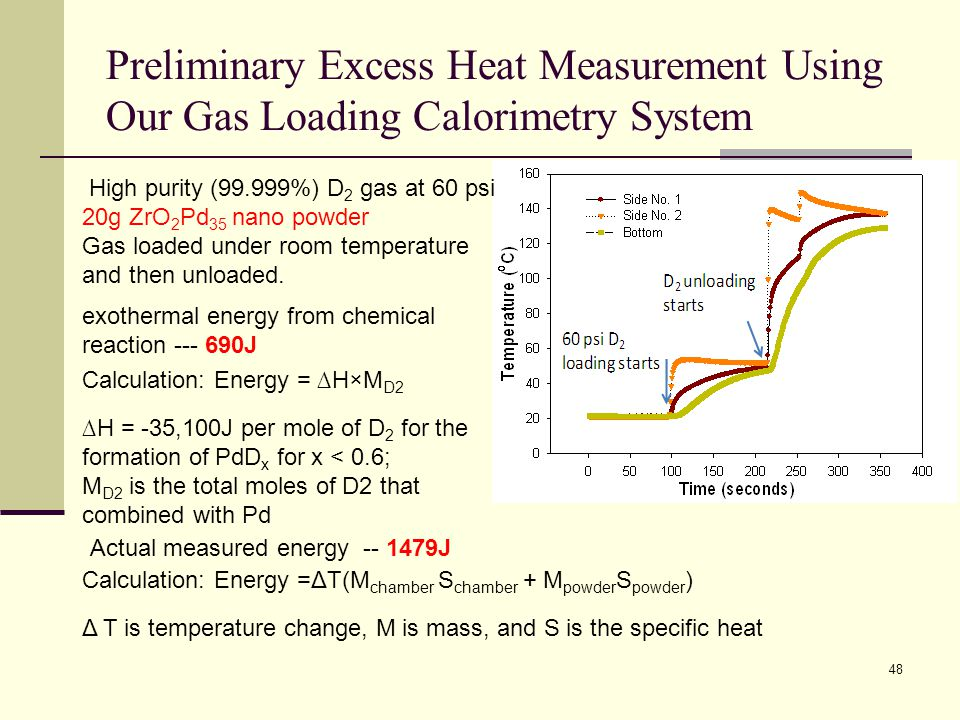 Preliminary Excess Heat Measurement Using Our Gas Loading Calorimetry System