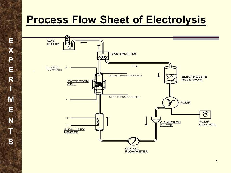 Process Flow Sheet of Electrolysis