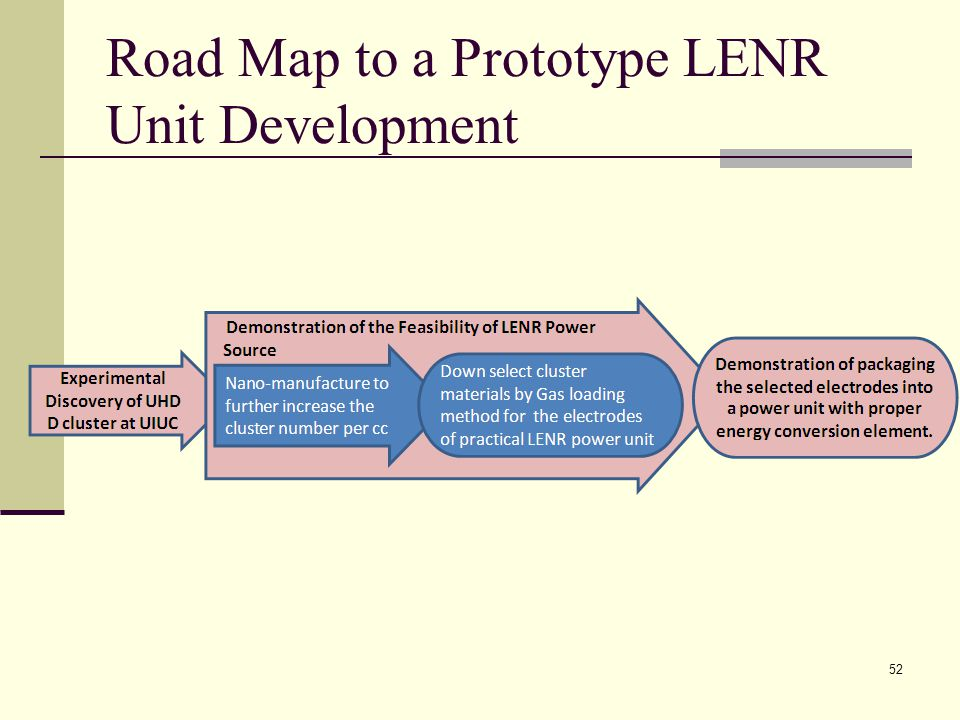 Road Map to a Prototype LENR Unit Development