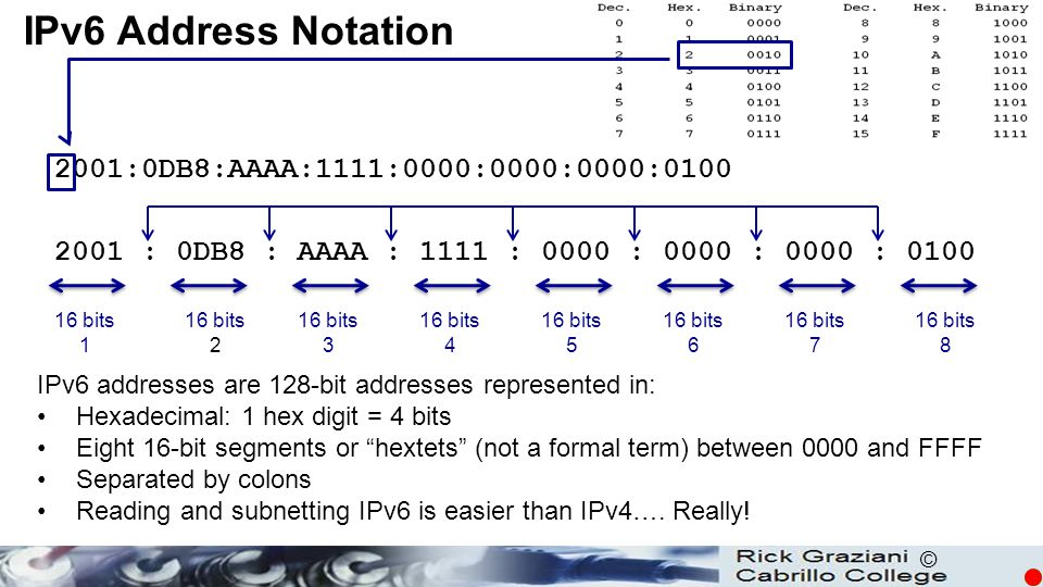 IPv6 Address Notation 2001:0DB8:AAAA:1111:0000:0000:0000:0100