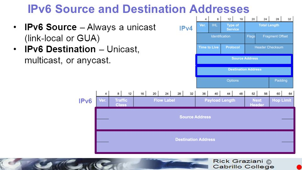 IPv6 Source and Destination Addresses