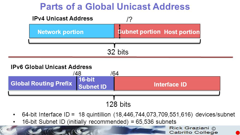 Parts of a Global Unicast Address