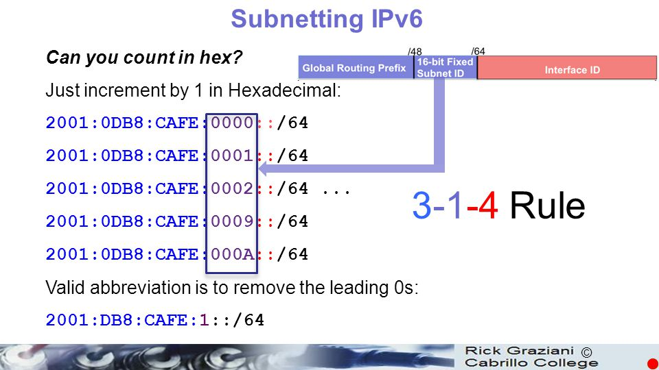 3-1-4 Rule Subnetting IPv6 Can you count in hex