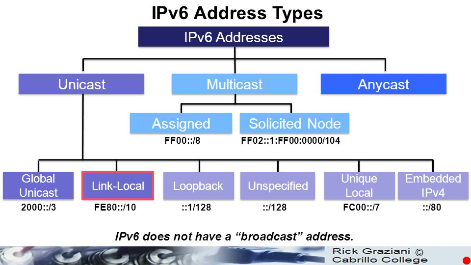 IPv6 Address Types IPv6 Addresses Unicast Multicast Anycast Assigned