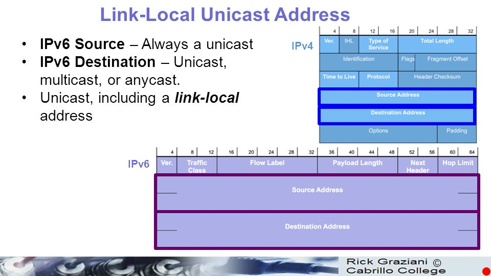 Link-Local Unicast Address