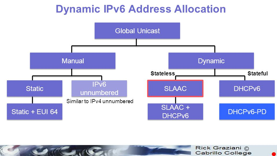 Dynamic IPv6 Address Allocation