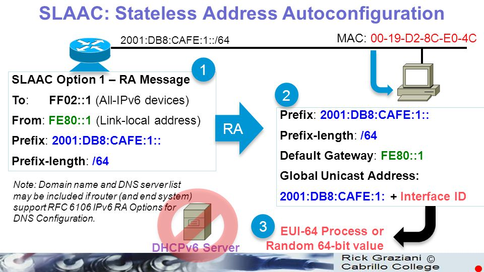 SLAAC: Stateless Address Autoconfiguration