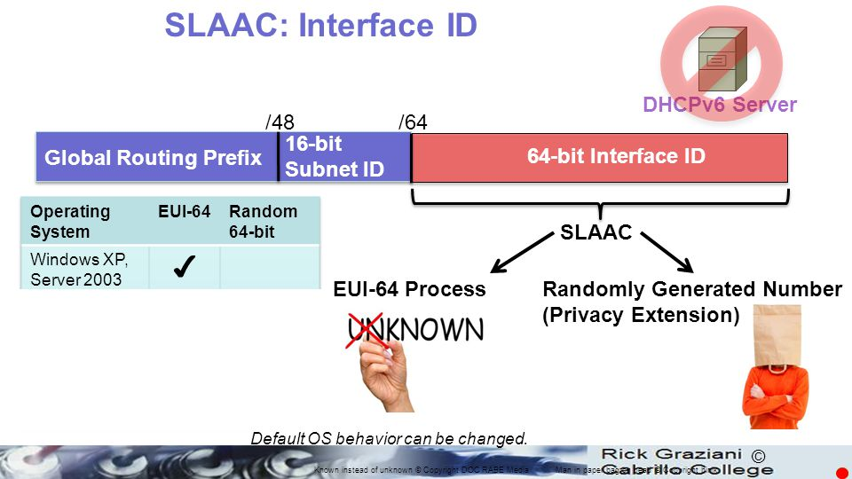 SLAAC: Interface ID ✔ DHCPv6 Server /48 /64 16-bit Subnet ID