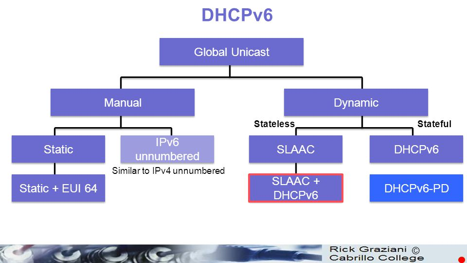 DHCPv6 Global Unicast Manual Dynamic Static IPv6 unnumbered SLAAC