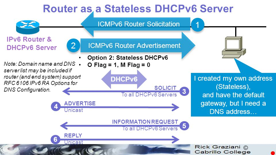 Router as a Stateless DHCPv6 Server