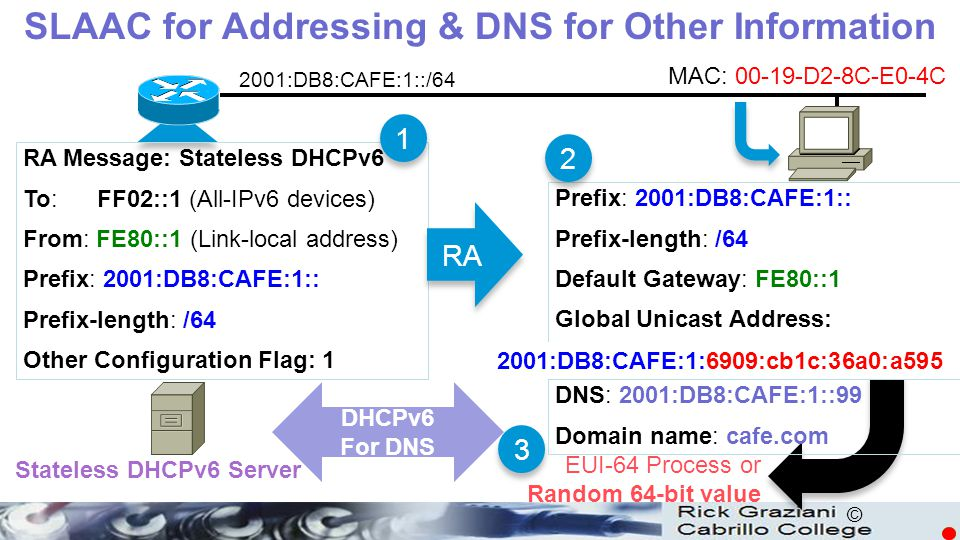 SLAAC for Addressing & DNS for Other Information