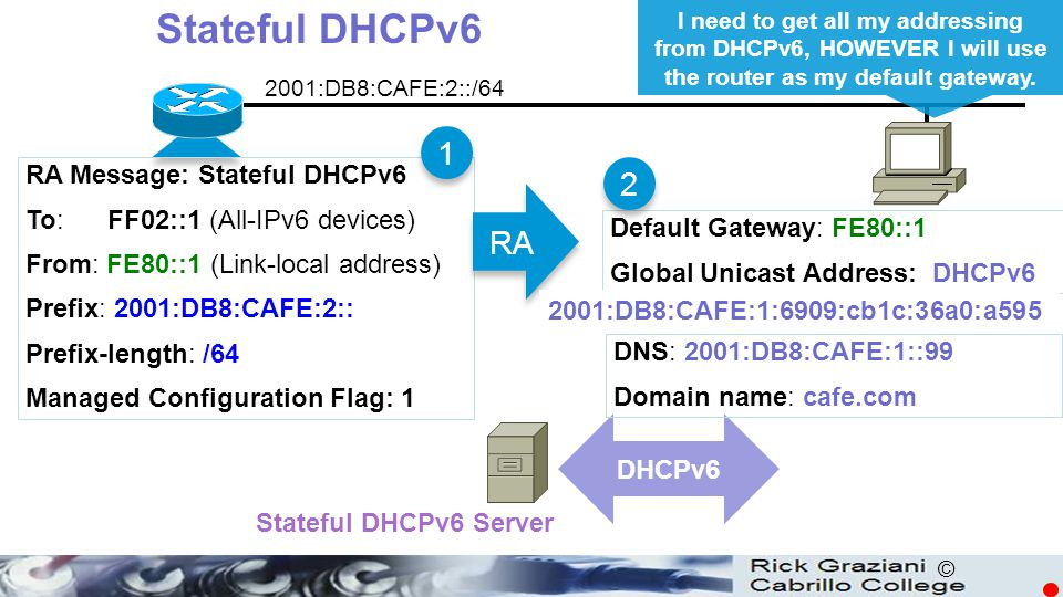 Stateful DHCPv6 1 2 RA RA Message: Stateful DHCPv6