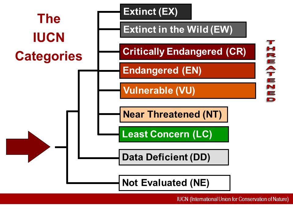 The IUCN Categories Extinct (EX) Extinct in the Wild (EW)