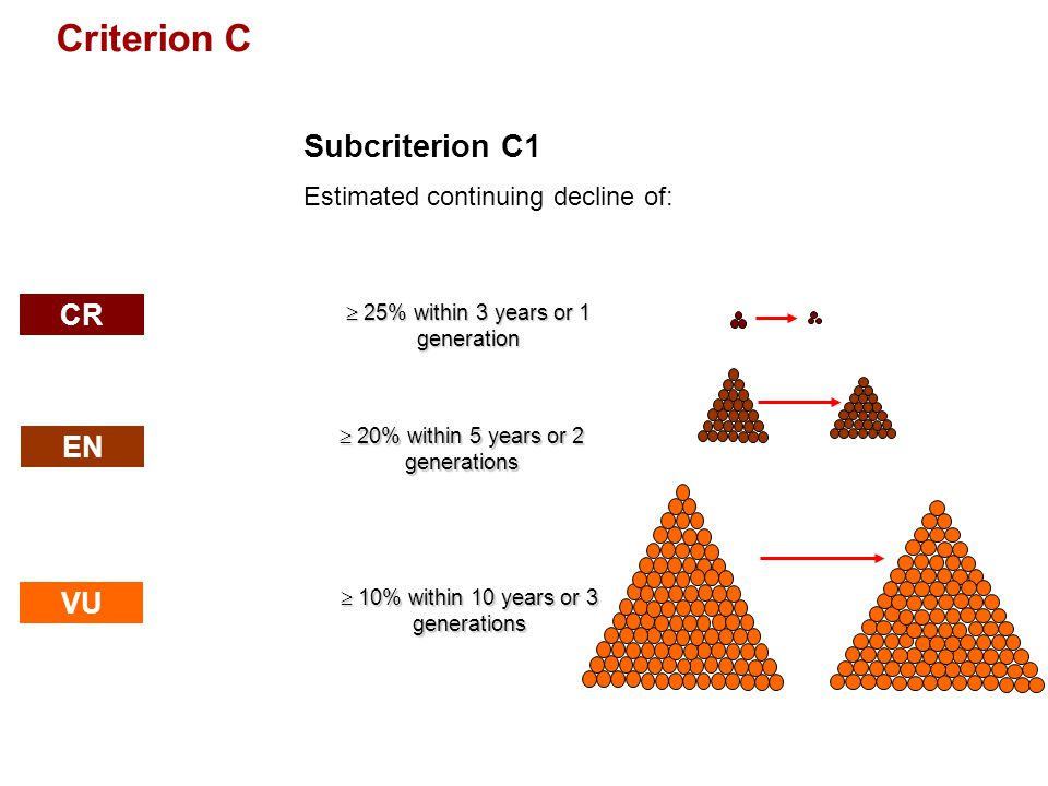 Criterion C Subcriterion C1 CR EN VU Estimated continuing decline of:
