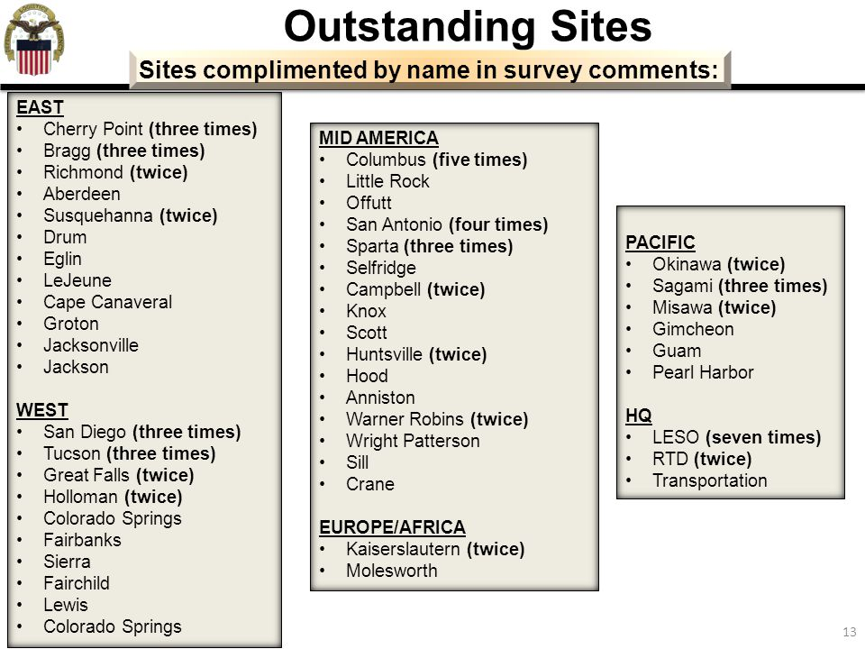 Outstanding Sites Sites complimented by name in survey comments: EAST