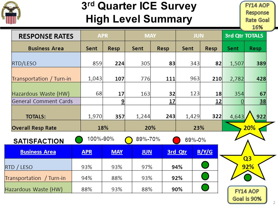 3rd Quarter ICE Survey High Level Summary