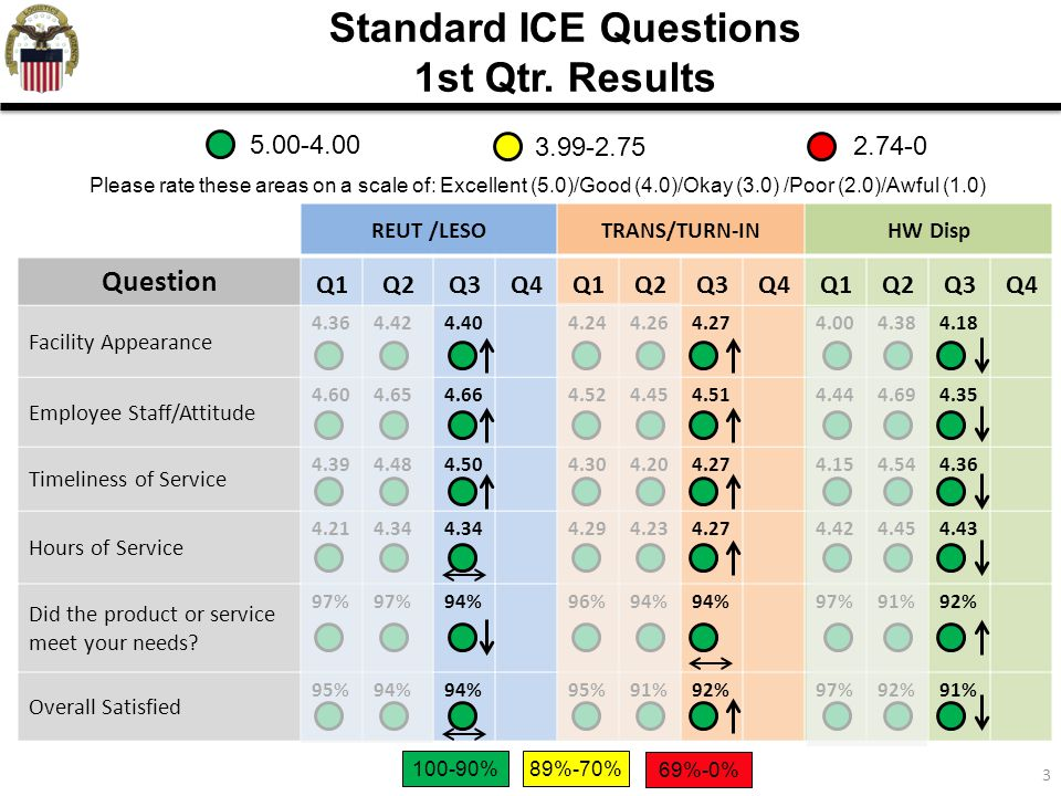 Standard ICE Questions 1st Qtr. Results