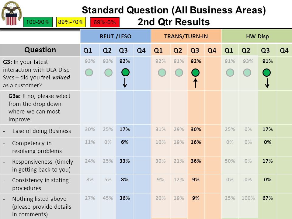Standard Question (All Business Areas) 2nd Qtr Results