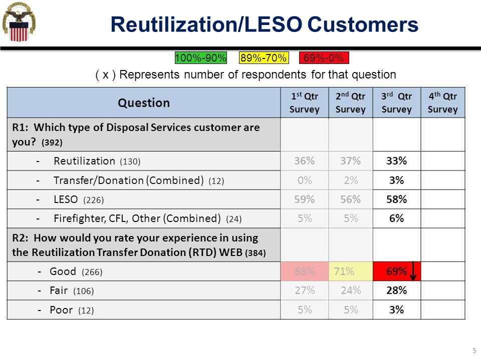 Reutilization/LESO Customers