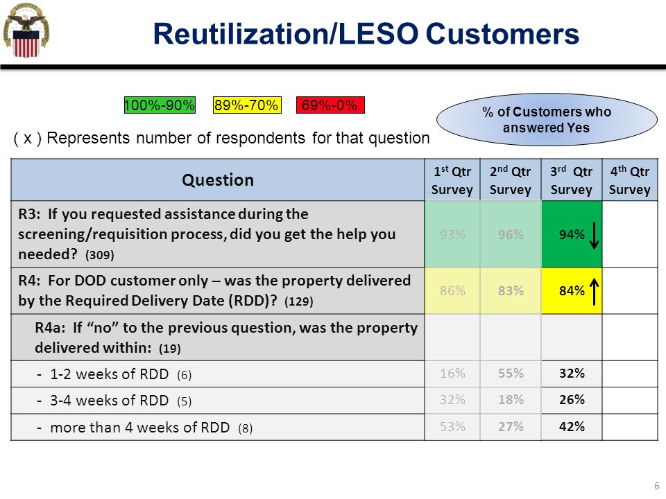 Reutilization/LESO Customers % of Customers who answered Yes