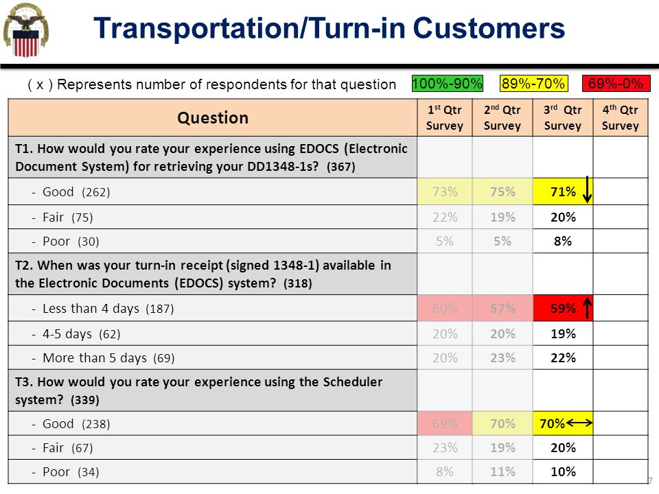Transportation/Turn-in Customers