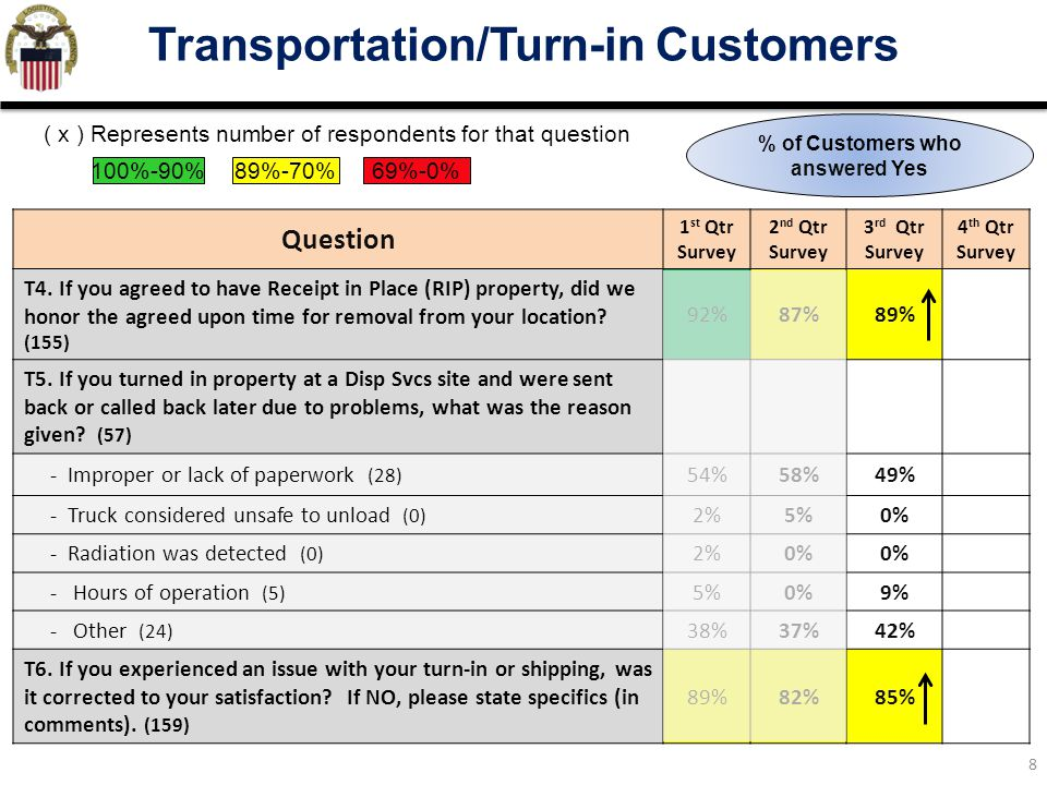 Transportation/Turn-in Customers % of Customers who answered Yes