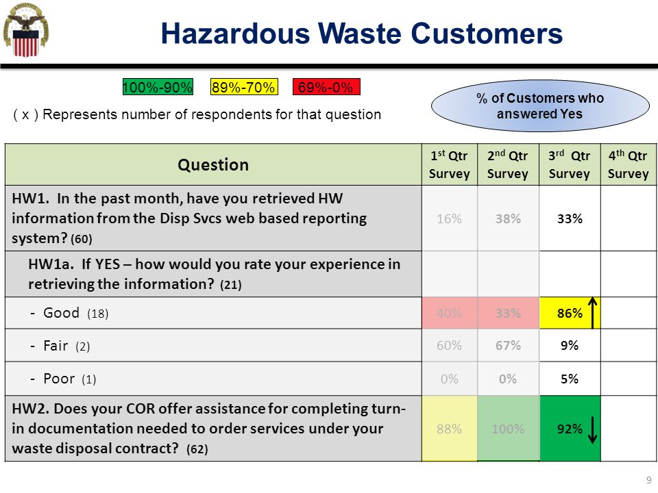 Hazardous Waste Customers % of Customers who answered Yes