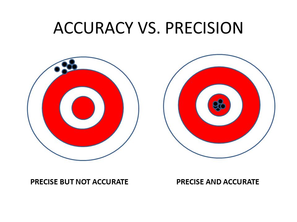 ACCURACY VS. PRECISION PRECISE BUT NOT ACCURATE PRECISE AND ACCURATE