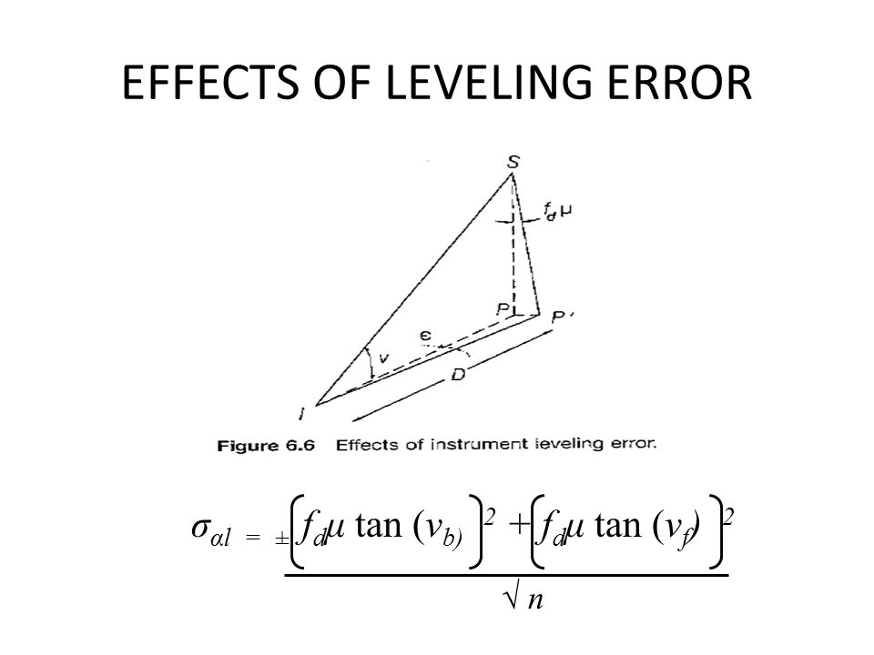 EFFECTS OF LEVELING ERROR