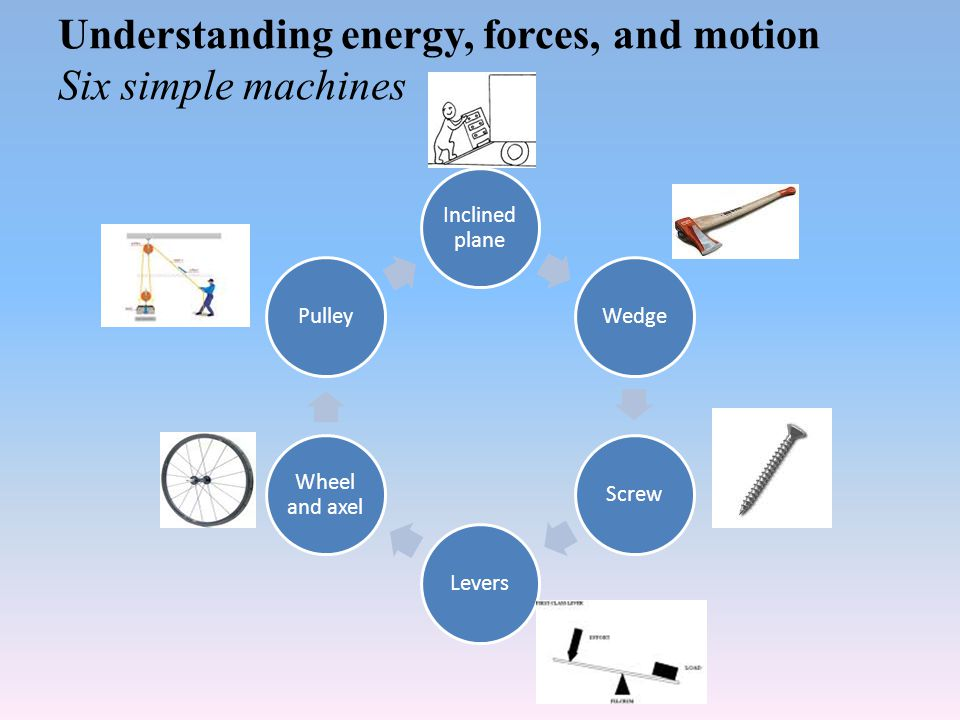Understanding energy, forces, and motion Six simple machines