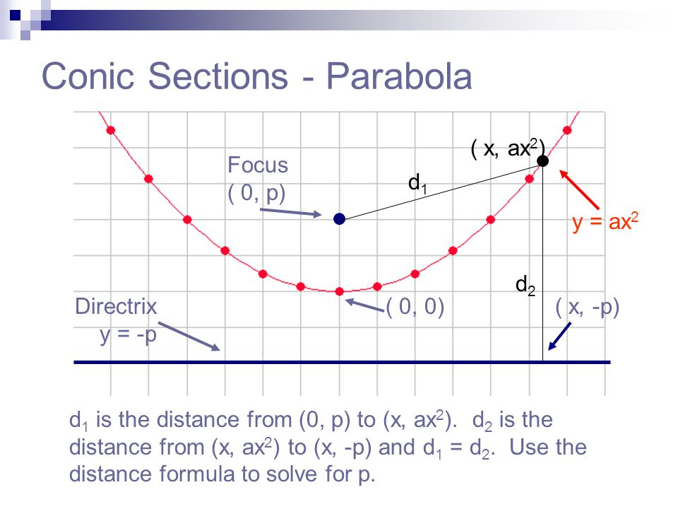 Conic Sections - Parabola