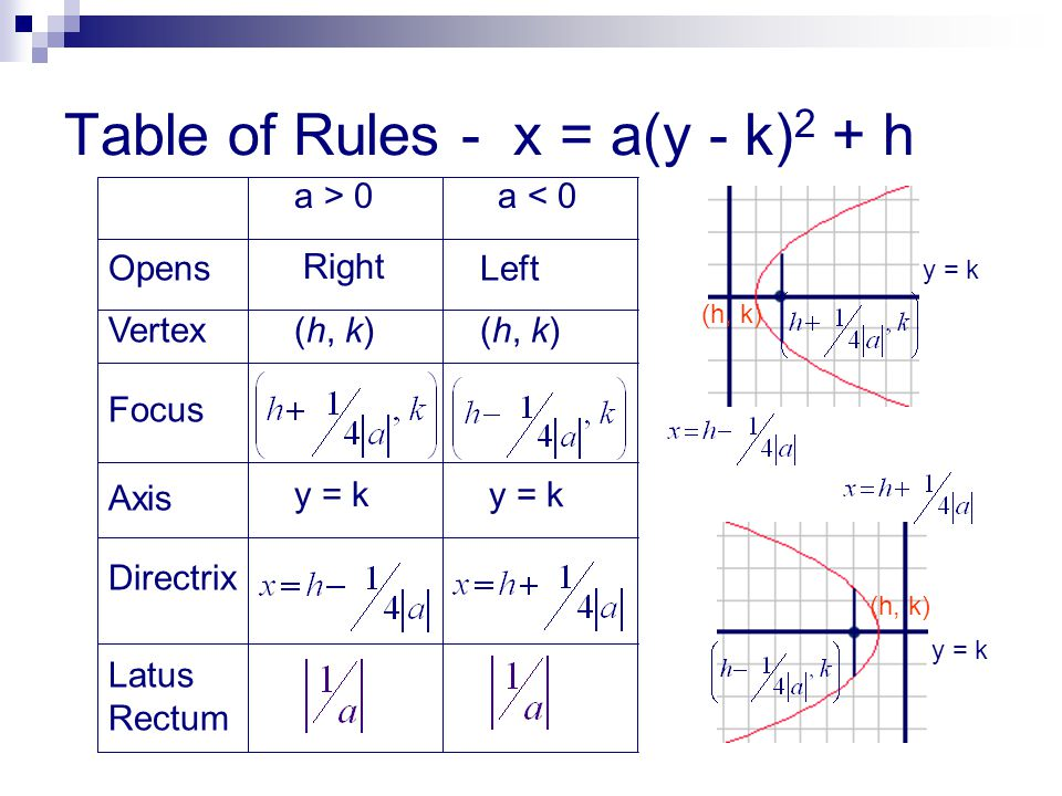 Table of Rules - x = a(y - k)2 + h