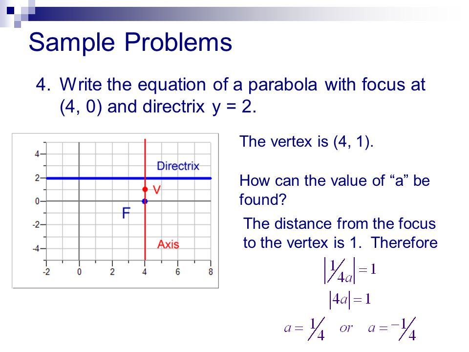 Sample Problems 4. Write the equation of a parabola with focus at (4, 0) and directrix y = 2. The vertex is (4, 1).