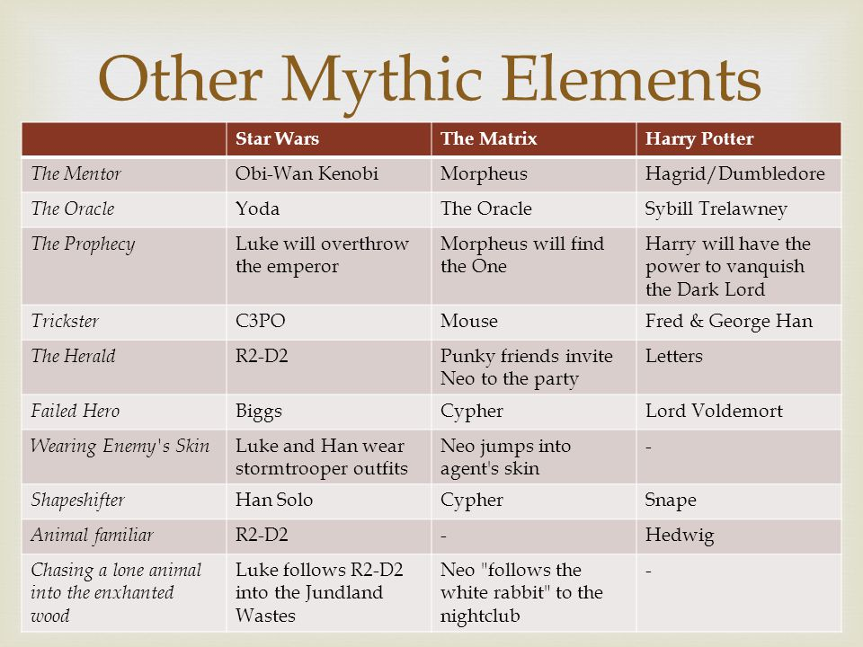 Other Mythic Elements Star Wars The Matrix Harry Potter The Mentor