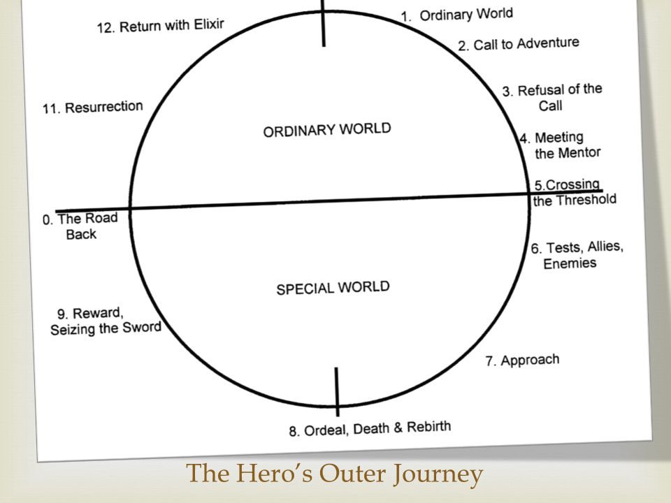 The Hero's Outer Journey
