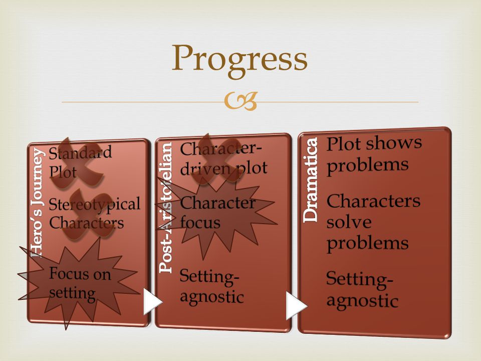    Progress Standard Plot Stereotypical Characters Focus on setting
