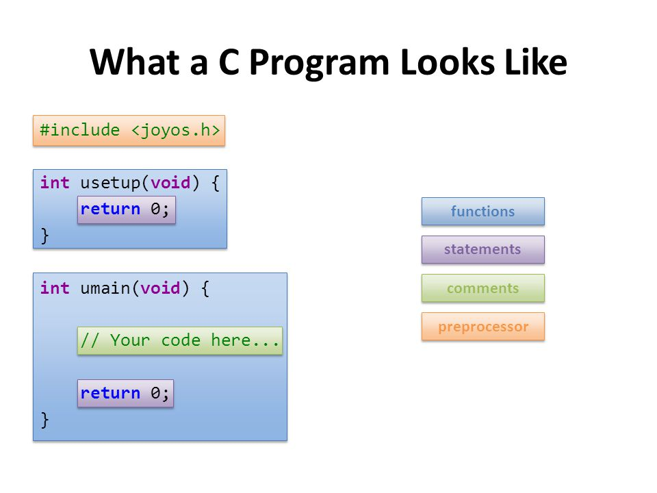 What a C Program Looks Like