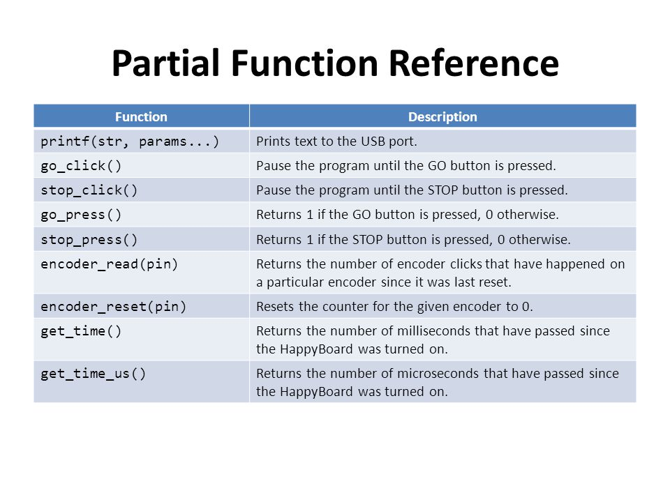 Partial Function Reference