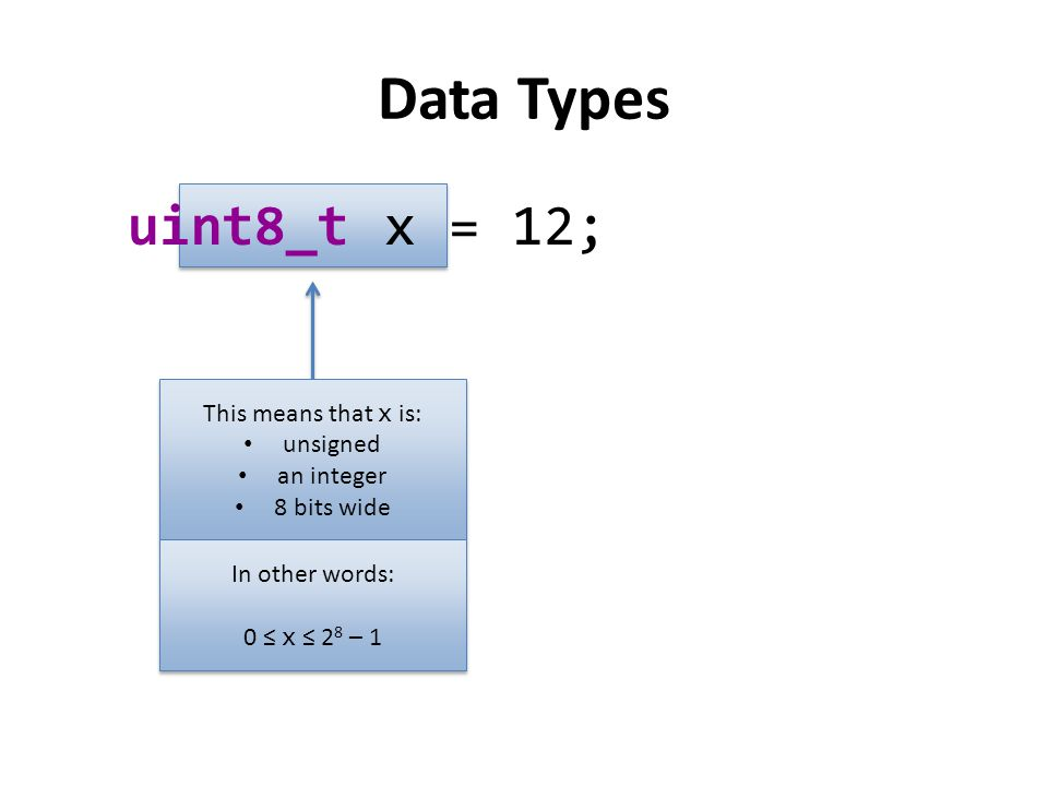 Data Types uint8_t x = 12; This means that x is: unsigned an integer