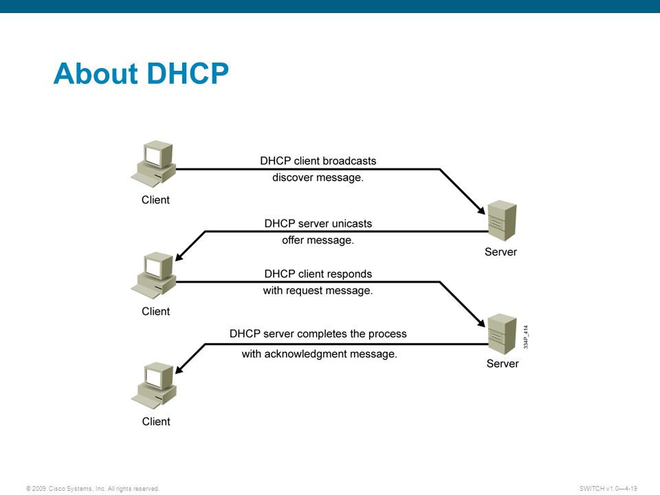 About DHCP Lesson Aim <Enter lesson aim here.>
