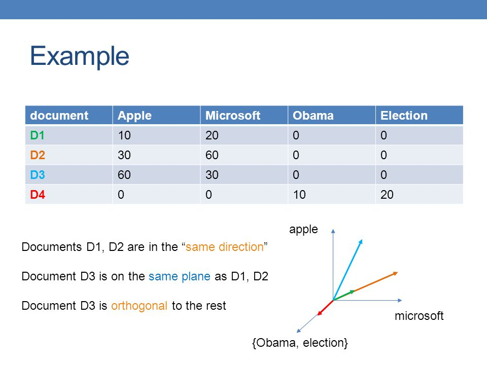 Example document Apple Microsoft Obama Election D1 10 20 D2 30 60 D3