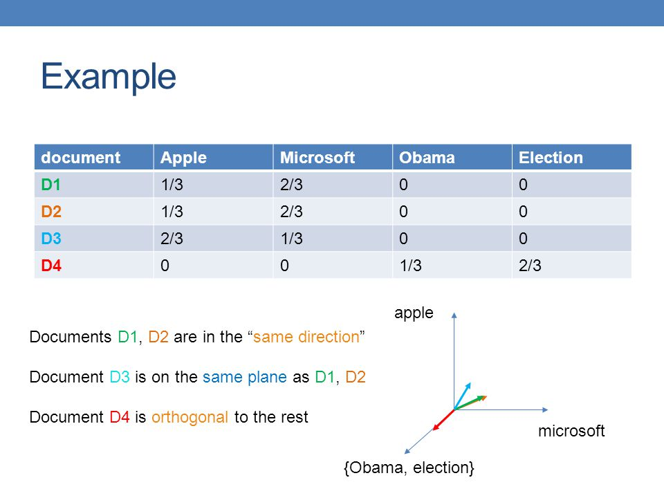 Example document Apple Microsoft Obama Election D1 1/3 2/3 D2 D3 D4