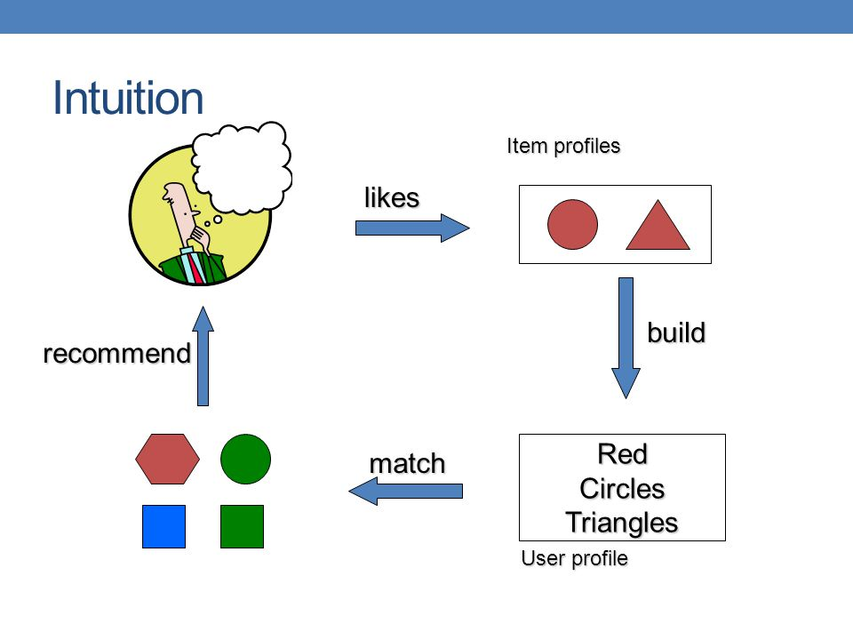 Intuition likes build recommend Red match Circles Triangles