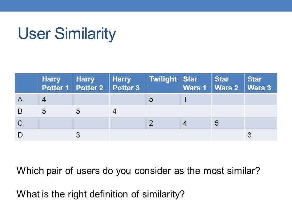 User Similarity Harry Potter 1. Harry Potter 2. Harry Potter 3. Twilight. Star Wars 1. Star Wars 2.