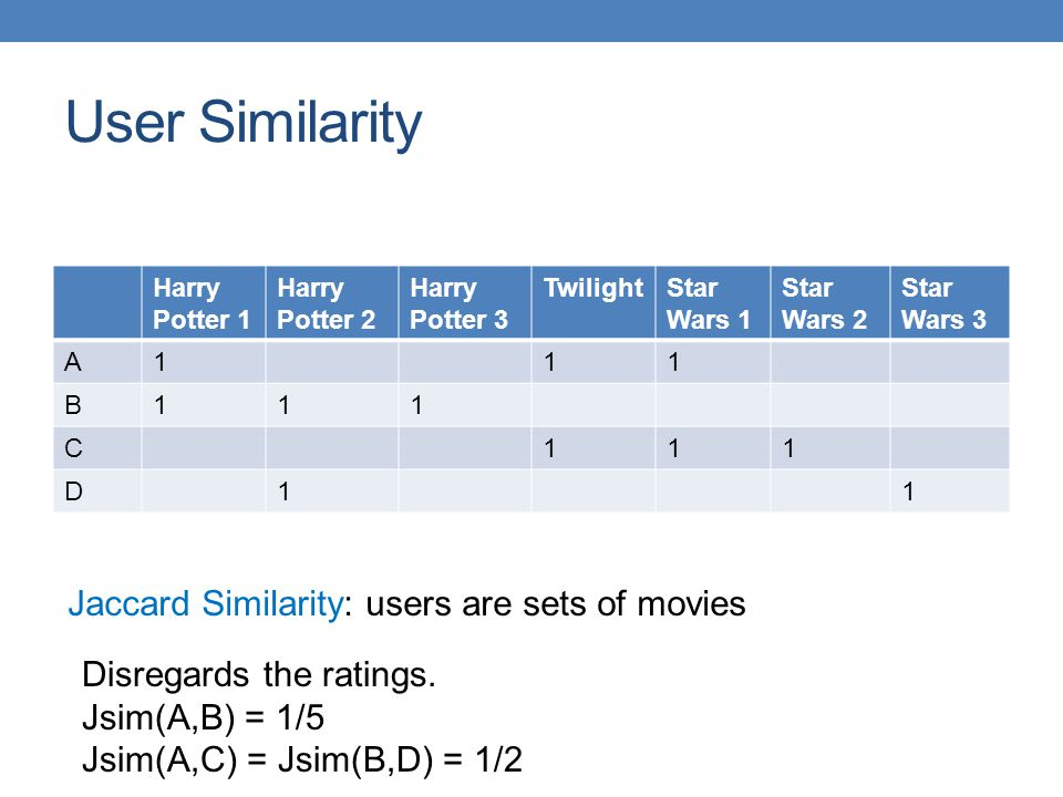 User Similarity Jaccard Similarity: users are sets of movies