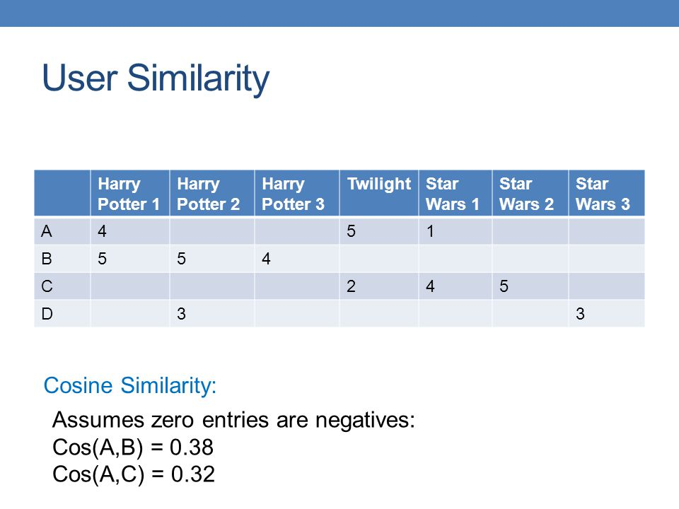 User Similarity Cosine Similarity: Assumes zero entries are negatives: