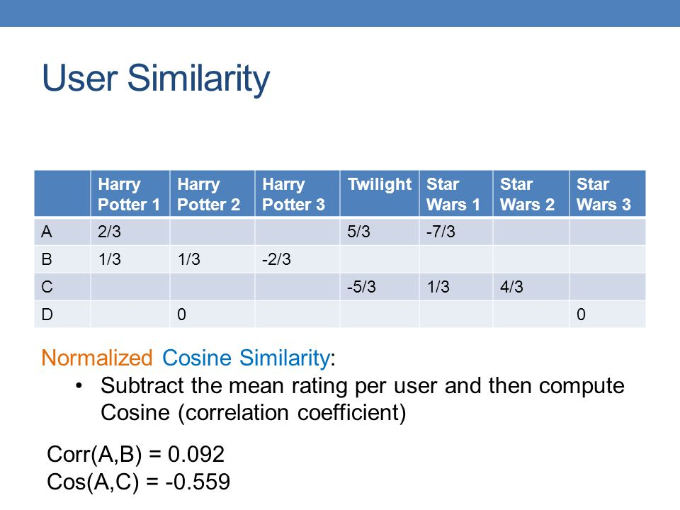 User Similarity Normalized Cosine Similarity:
