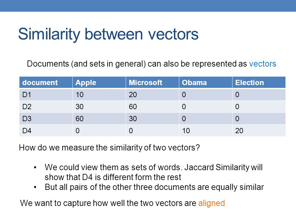Similarity between vectors
