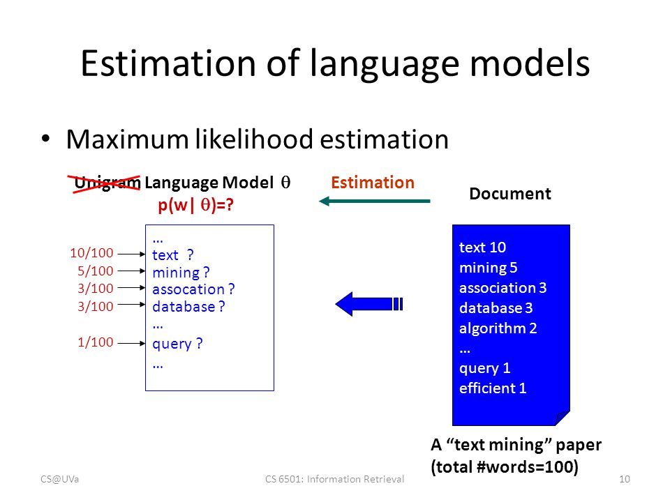 Estimation of language models