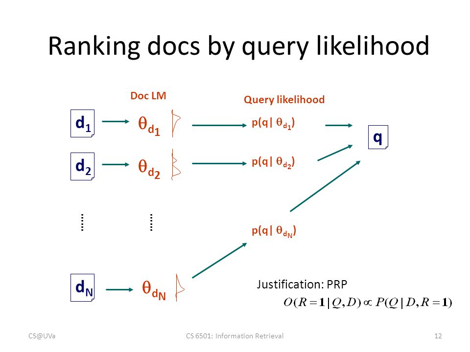 Ranking docs by query likelihood